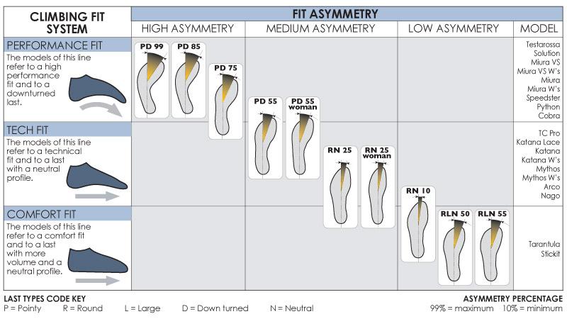 ClimbingFit_Chart